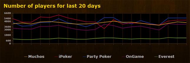 Muchos Poker aktiivsus