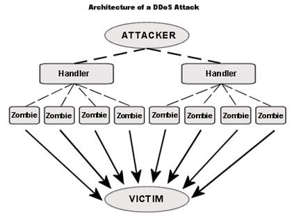 DOS rünnaku tööpõhimõte