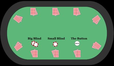 Pokkeri Reeglid: Sunpanuste (Blindid) postitamine