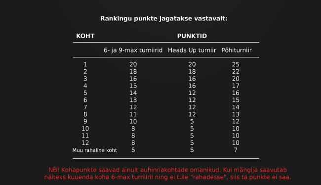 Online-Pokkeri Eesti meistrivõistlused edetabeli punktid ja ranking